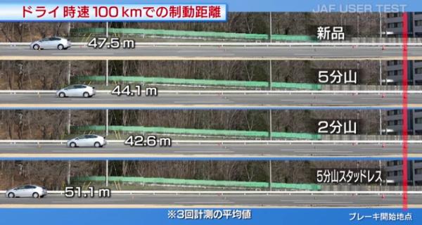 JAF制動試験ドライ100kmh