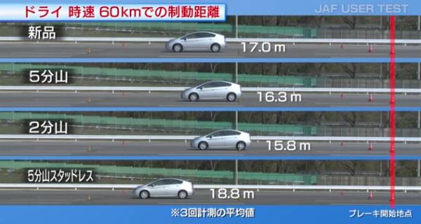 JAF制動試験ドライ60kmh