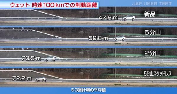 JAF制動試験ウェット100kmh