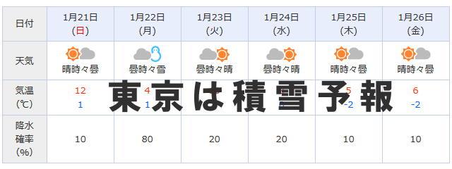 ・東京は積雪予報